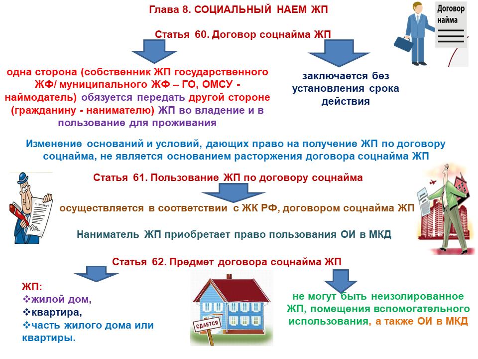 условия предоставления жилья в социальном жилищном фонде